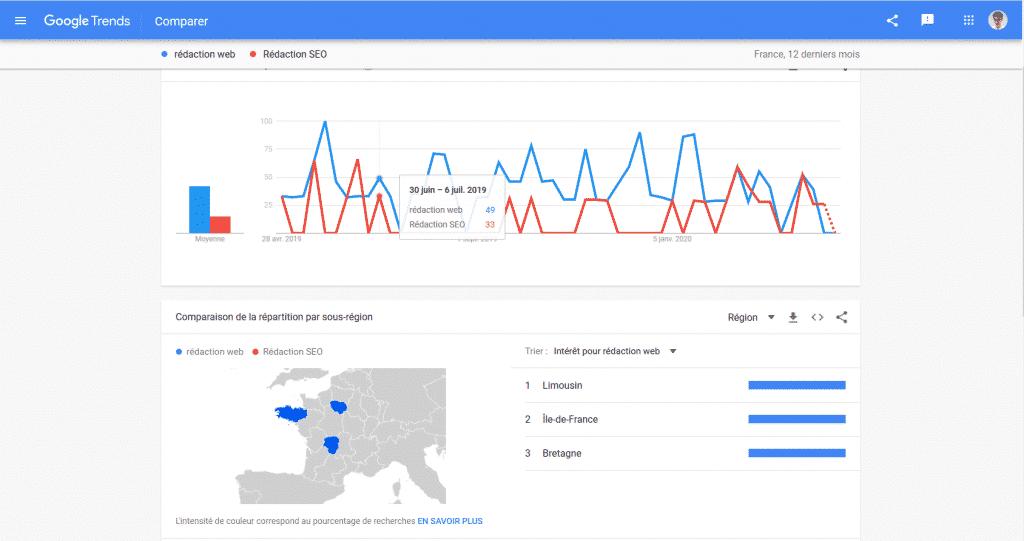 Google Trends comparaisons requêtes