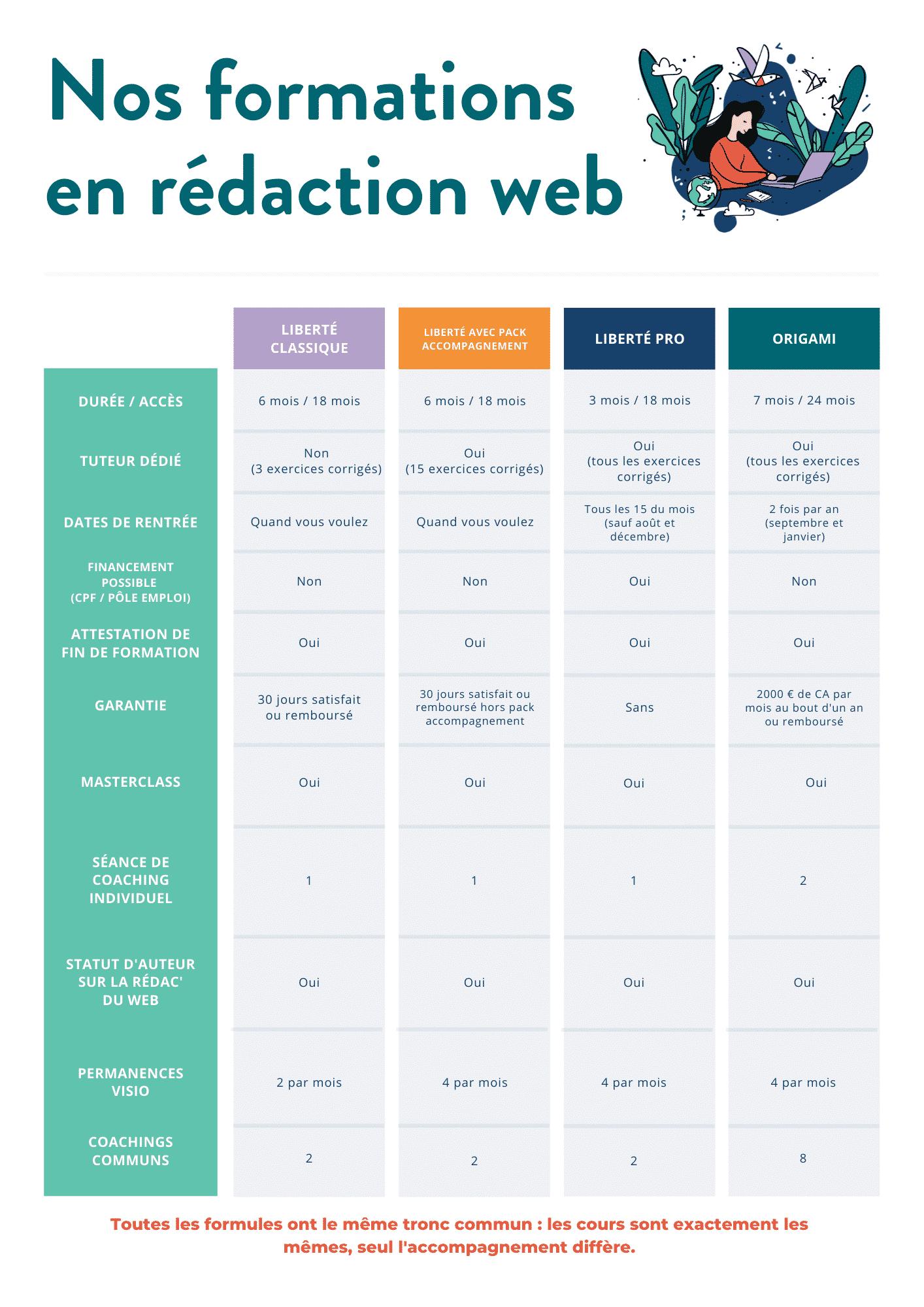 Tableau comparatif des formations FRW