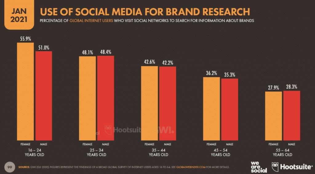 Utilisation réseaux sociaux pour la recherche sur les marques en 2021